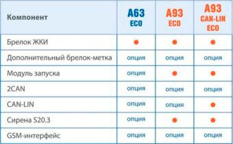 сравнение A63-Eco